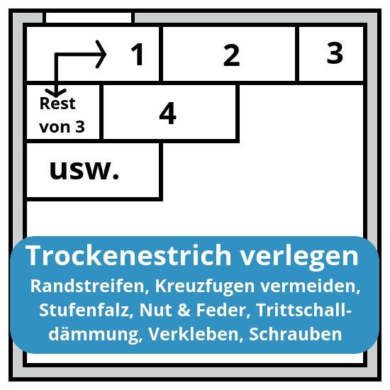 verlegung_trockenestrich_titelbild